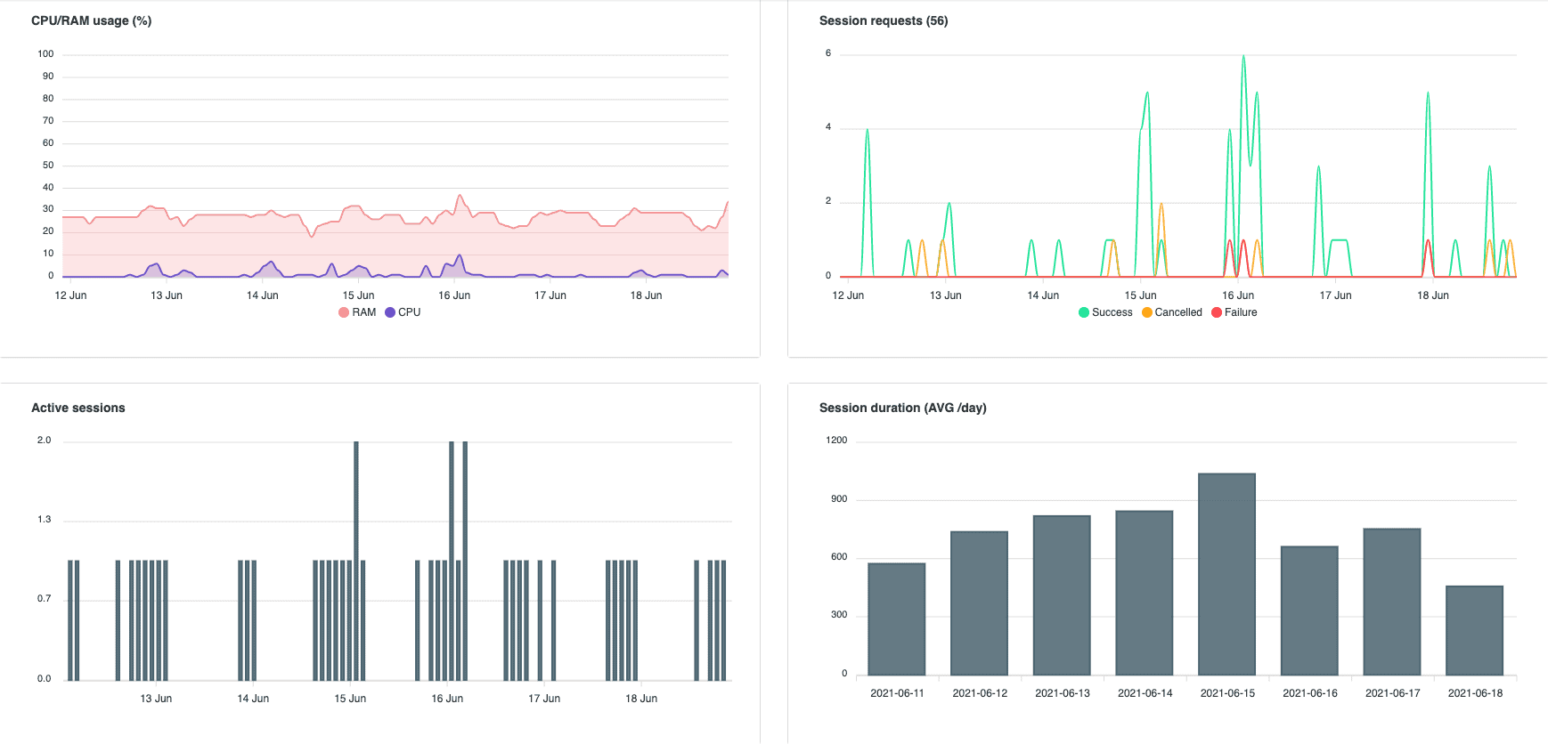 A view of four dashboards within Cameyo Analytics